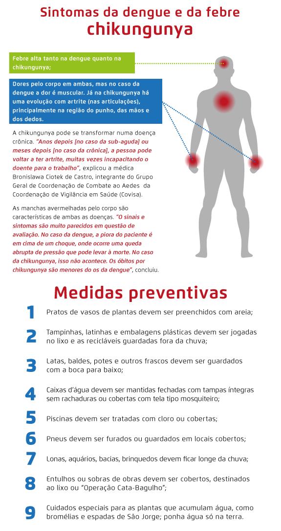 sintomas-da-dengue-e-da-febre-chinkungunya_28-11_1417206187